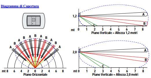 Diagramma%20protezione%20sensore%20DT%20